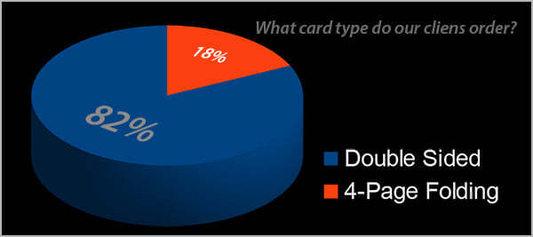 Chart showing proportions of clients ordering 4-page folding and double sided cards (18% to 82%).