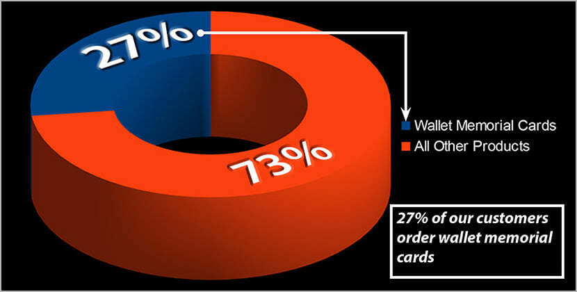 Almost a third of our clients (27%) order wallet memorial cards.